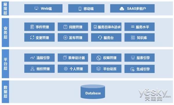 亦维IT服务管理系统3.0,让IT运维简化管理使企业少走弯路